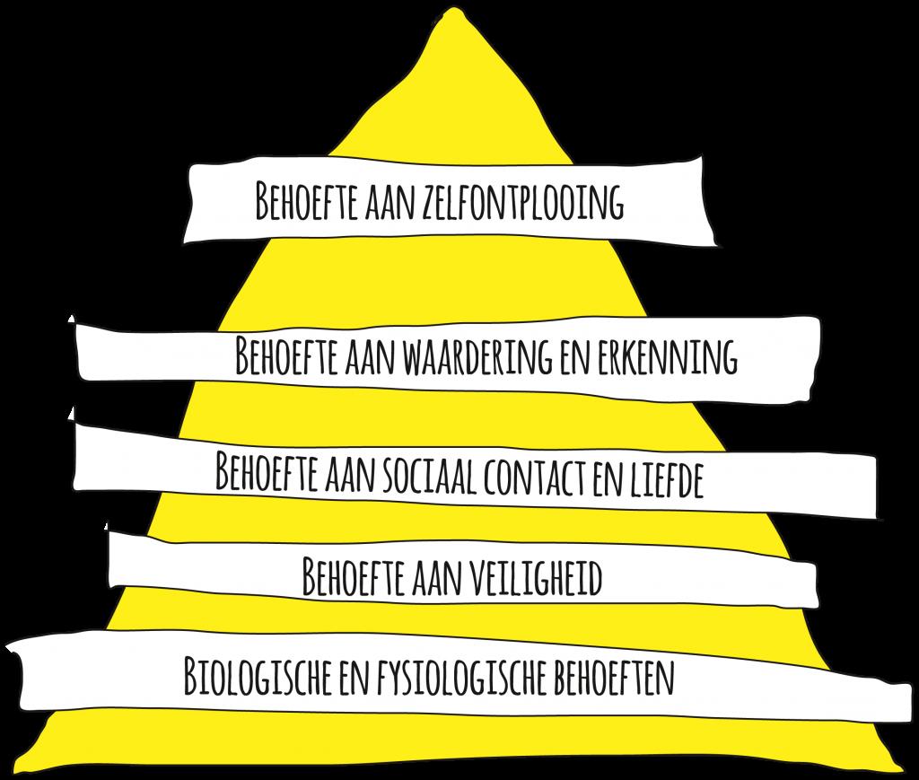 De Piramide van Maslow - vanmaalstroomnaarflow.nl
